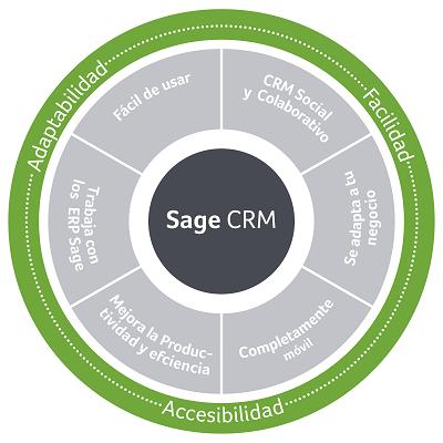 Sage CRM. Características