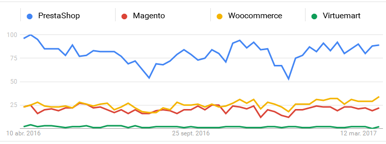 Google Trends: Comparativa de sofware para eCommerce en España